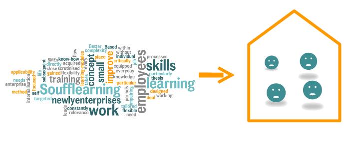 Schaubild der Fähigkeiten, die mit Soufflearning vermittelt werden können