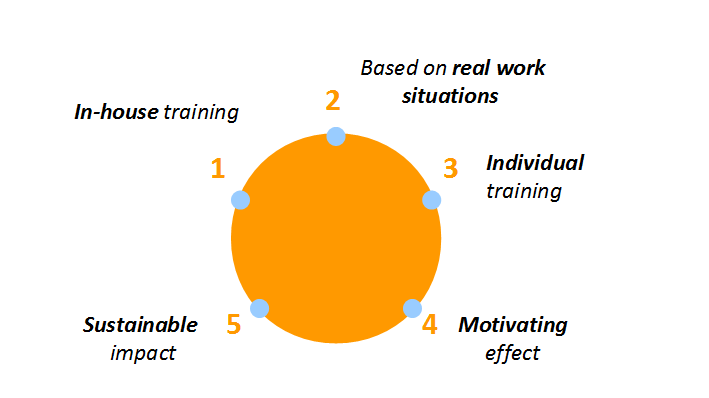 Graphic which shows the 5 principles this method for vocational training is based on